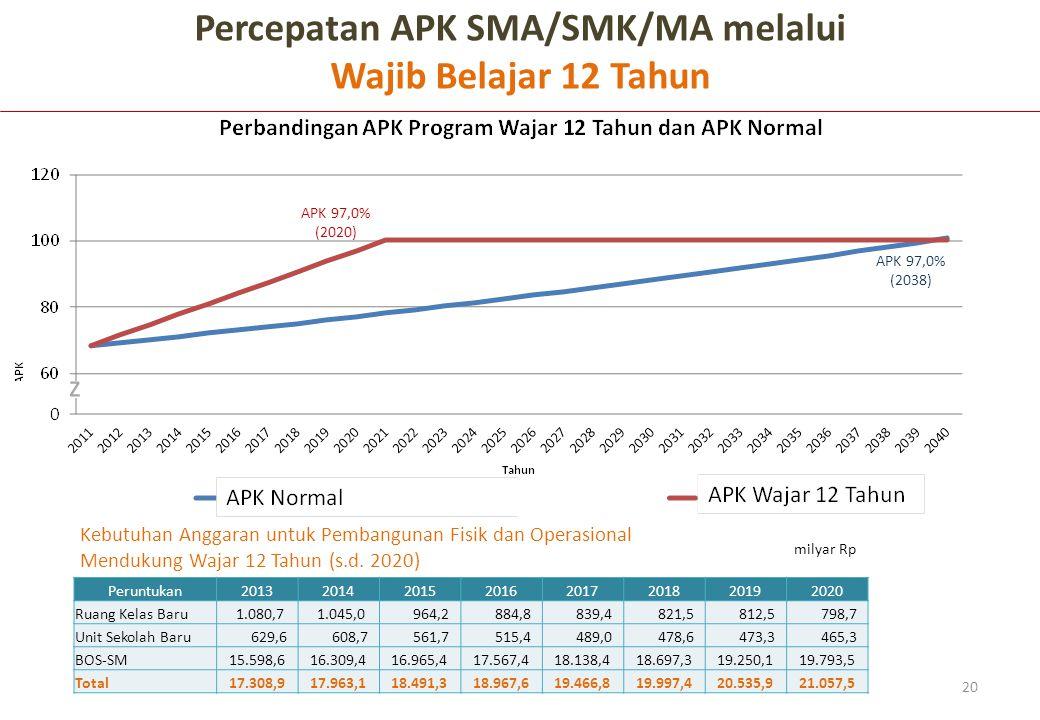 Percepatan APK SMA/SMK/MA melalui