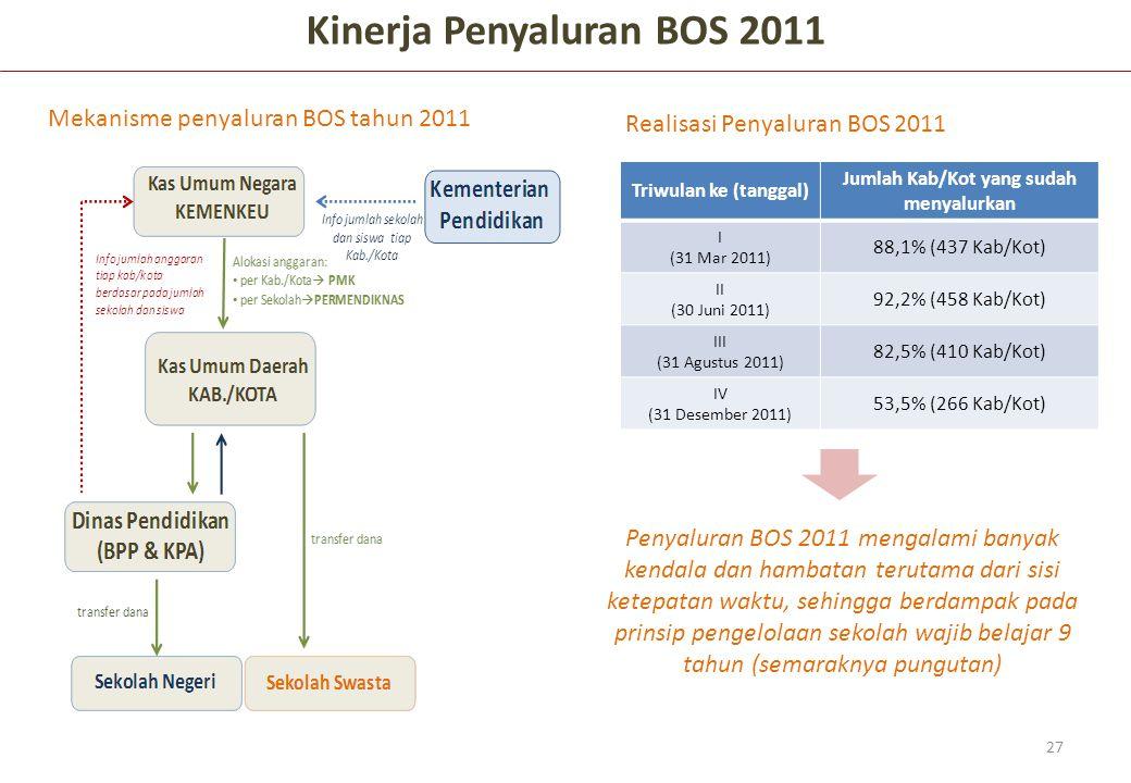 Kinerja Penyaluran BOS 2011 Jumlah Kab/Kot yang sudah menyalurkan