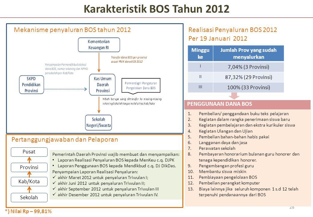 Karakteristik BOS Tahun 2012 Jumlah Prov yang sudah menyalurkan