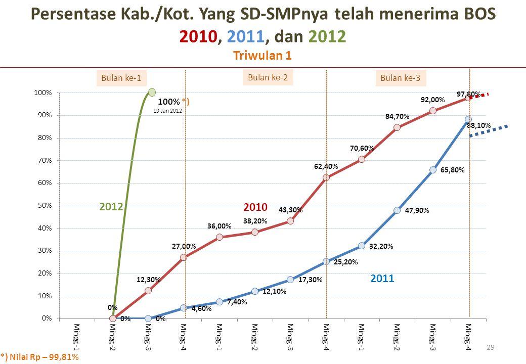 Persentase Kab./Kot. Yang SD-SMPnya telah menerima BOS 2010, 2011, dan 2012