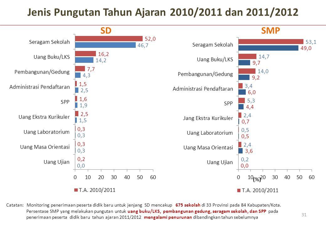 Jenis Pungutan Tahun Ajaran 2010/2011 dan 2011/2012