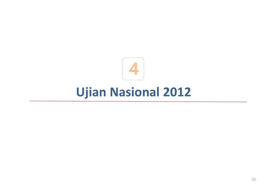 4 Ujian Nasional 2012