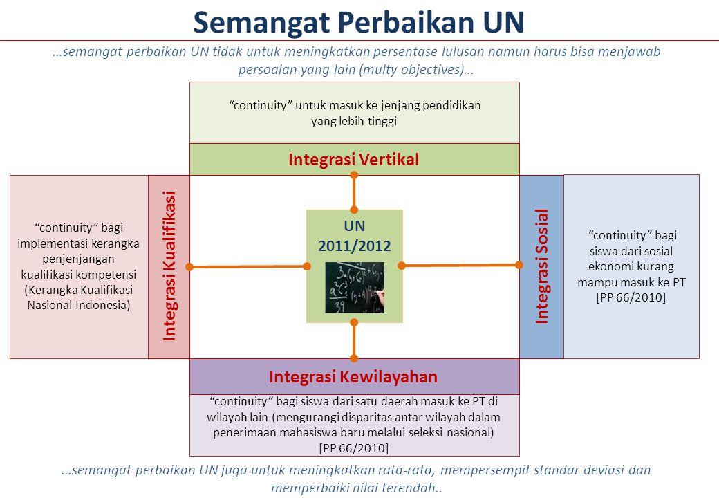 Integrasi Kualifikasi Integrasi Kewilayahan