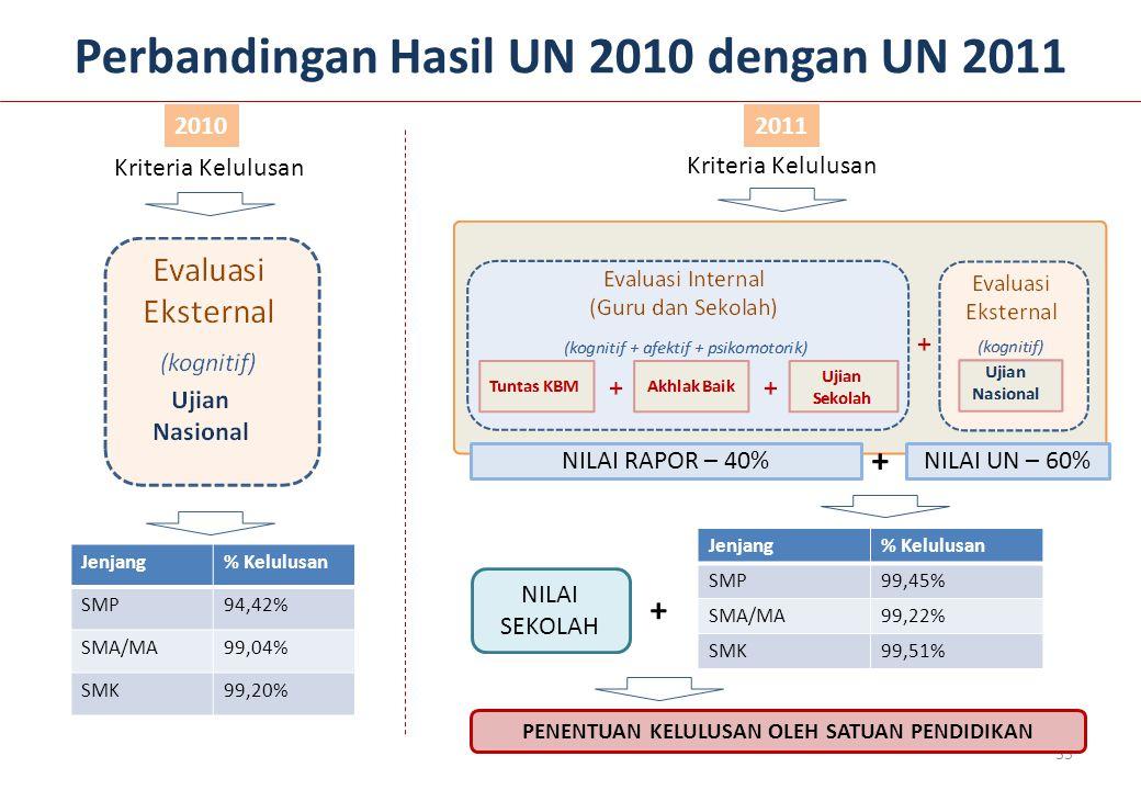 Perbandingan Hasil UN 2010 dengan UN 2011