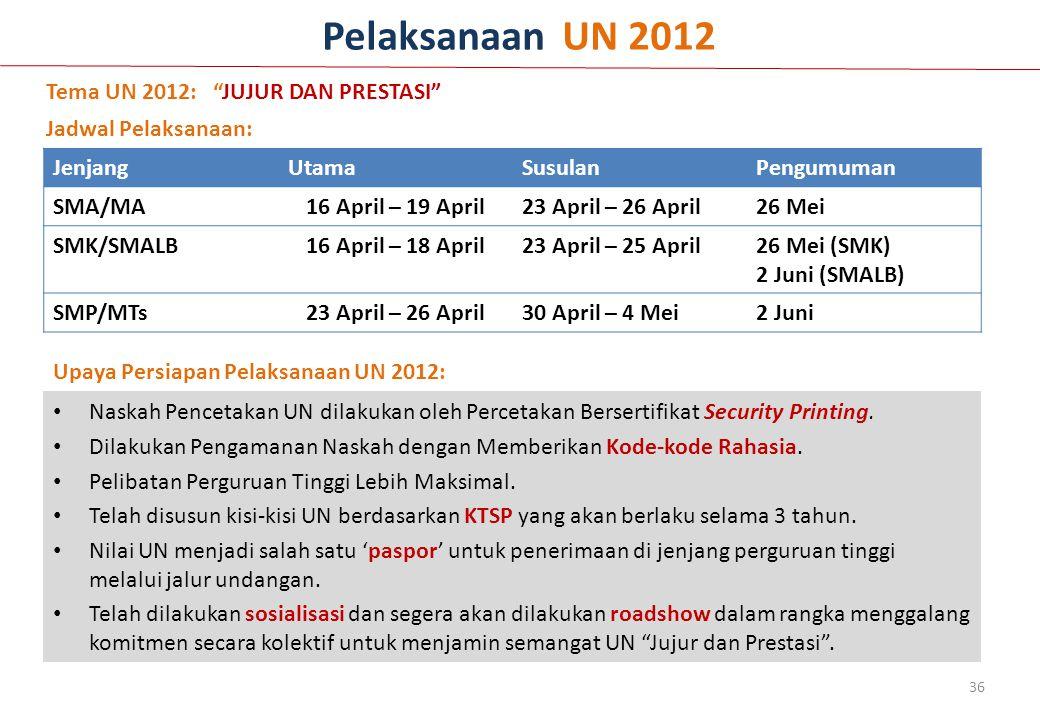 Pelaksanaan UN 2012 Tema UN 2012: JUJUR DAN PRESTASI