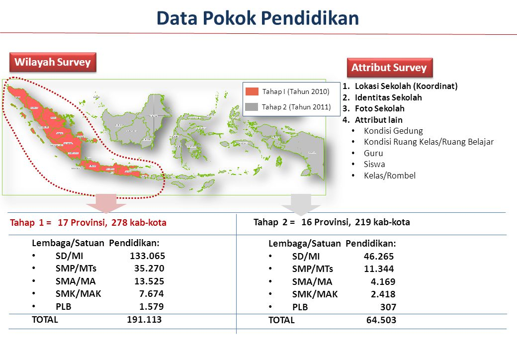 Data Pokok Pendidikan Wilayah Survey Attribut Survey