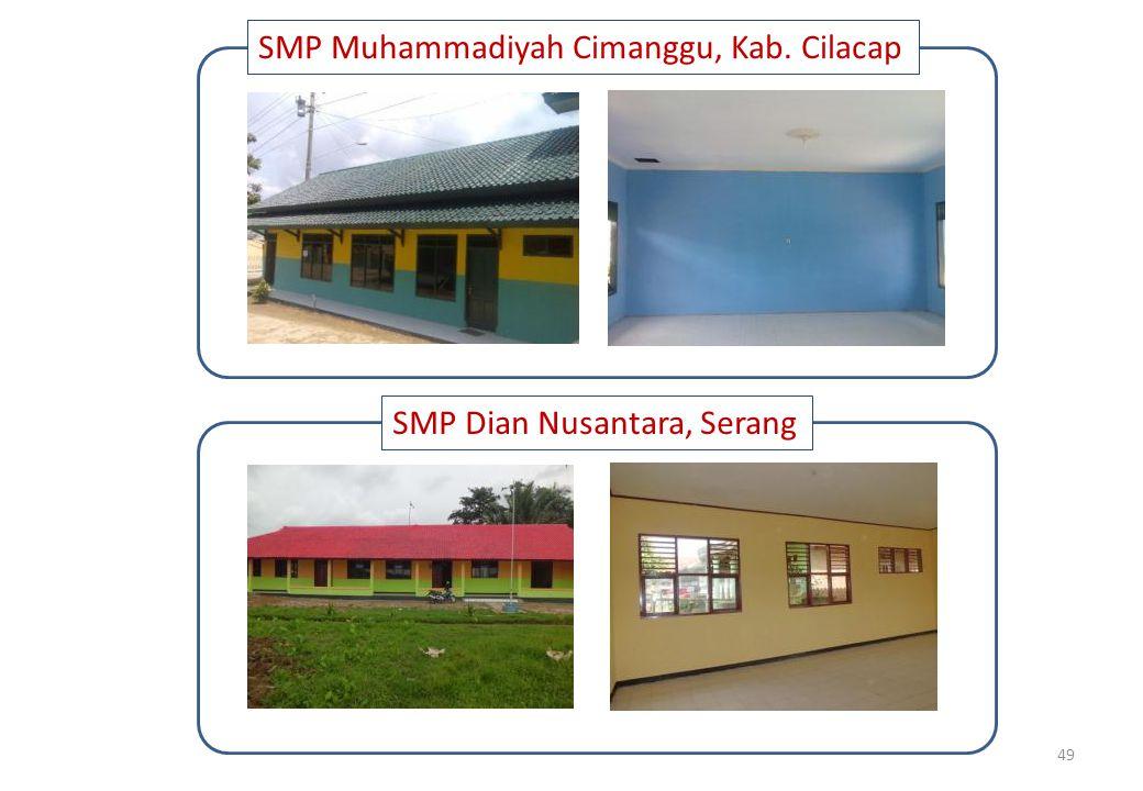 SMP Muhammadiyah Cimanggu, Kab. Cilacap