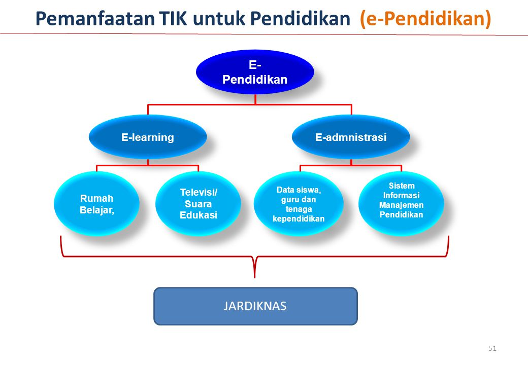 Pemanfaatan TIK untuk Pendidikan (e-Pendidikan)