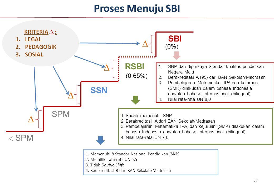 Proses Menuju SBI     SBI RSBI SSN SPM  SPM KRITERIA  : LEGAL