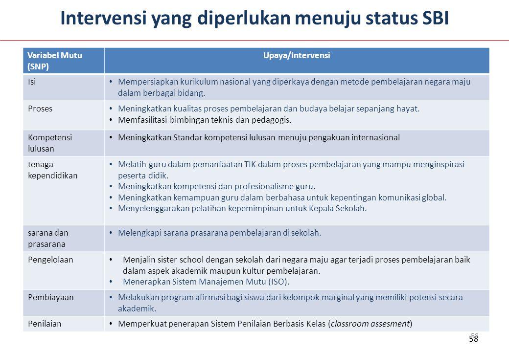 Intervensi yang diperlukan menuju status SBI