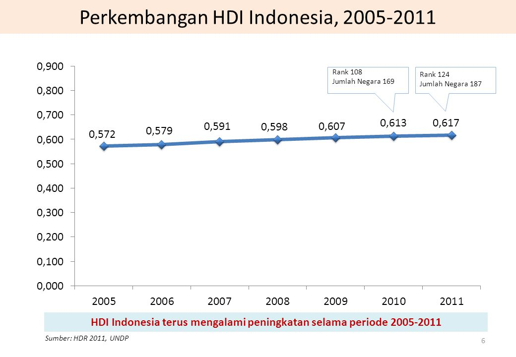 Perkembangan HDI Indonesia, 2005-2011