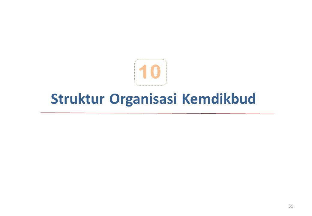 Struktur Organisasi Kemdikbud