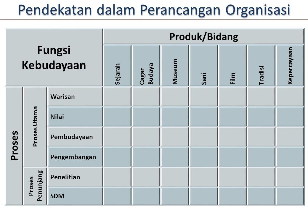 Pendekatan dalam Perancangan Organisasi