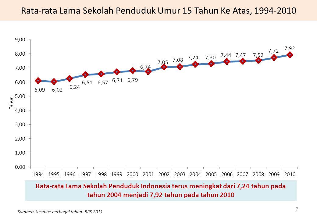 Rata-rata Lama Sekolah Penduduk Umur 15 Tahun Ke Atas, 1994-2010