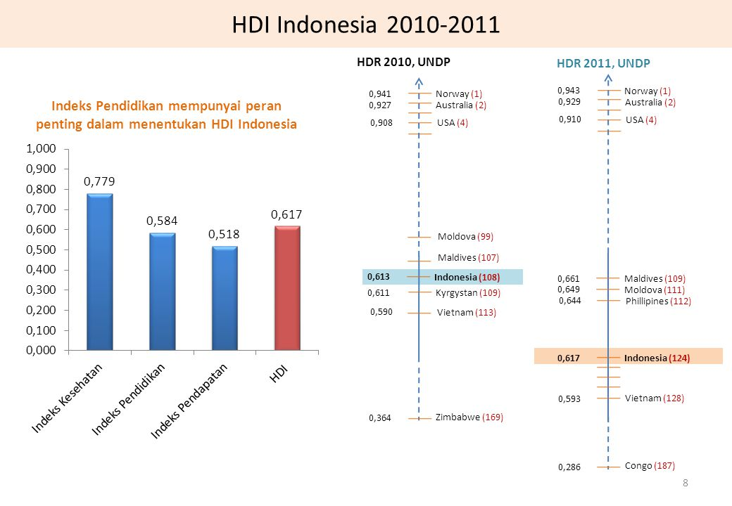 HDI Indonesia 2010-2011 HDR 2010, UNDP. HDR 2011, UNDP. 0,941. Norway (1) 0,943. Norway (1)