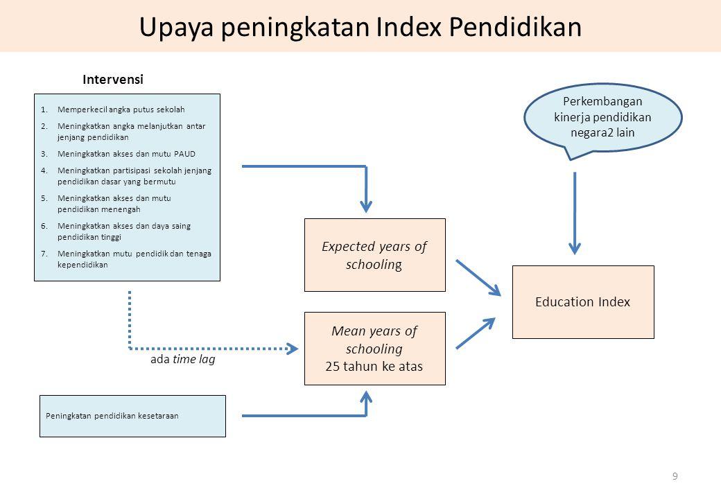 Upaya peningkatan Index Pendidikan