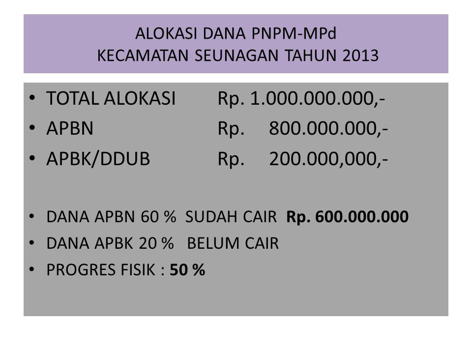 ALOKASI DANA PNPM-MPd KECAMATAN SEUNAGAN TAHUN 2013