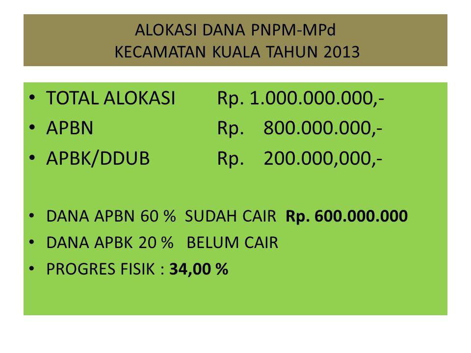 ALOKASI DANA PNPM-MPd KECAMATAN KUALA TAHUN 2013