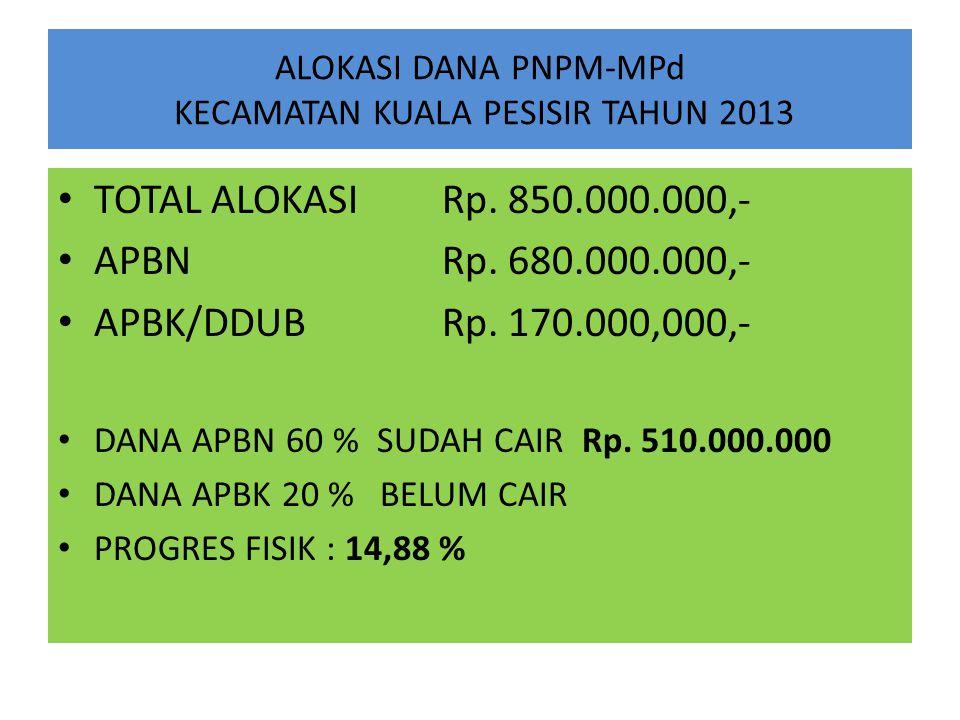 ALOKASI DANA PNPM-MPd KECAMATAN KUALA PESISIR TAHUN 2013