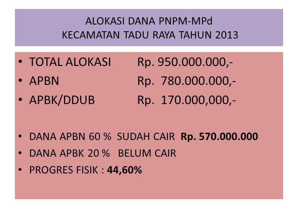 ALOKASI DANA PNPM-MPd KECAMATAN TADU RAYA TAHUN 2013