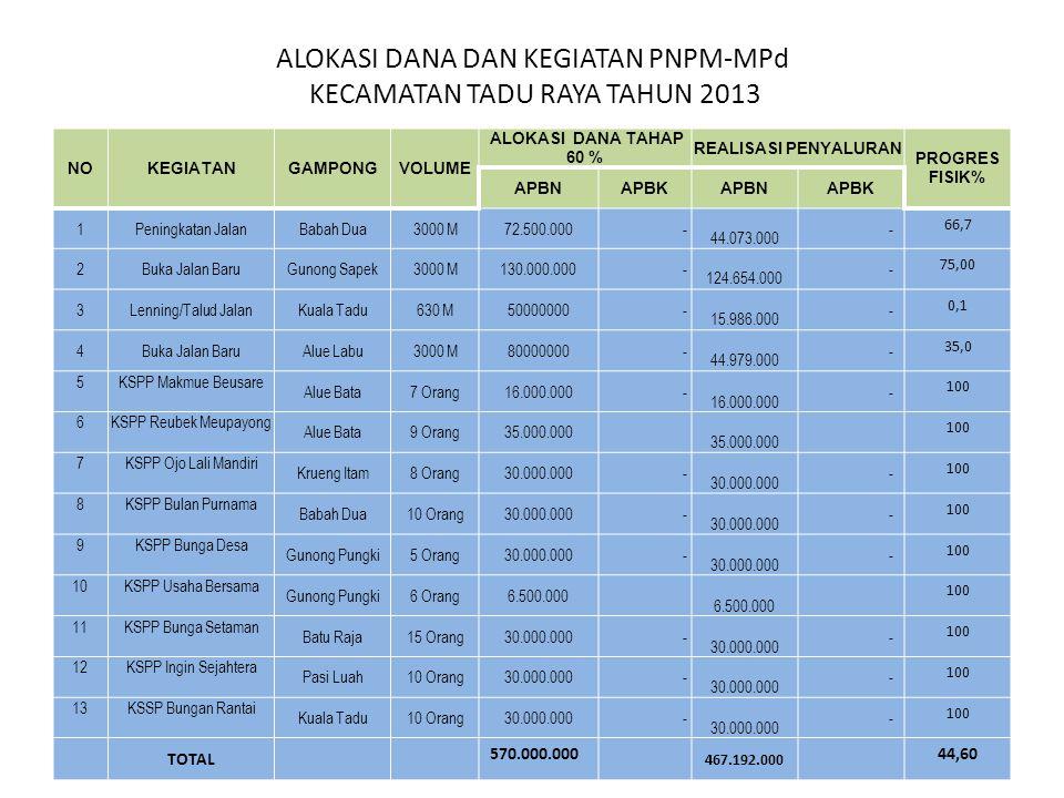 ALOKASI DANA DAN KEGIATAN PNPM-MPd KECAMATAN TADU RAYA TAHUN 2013