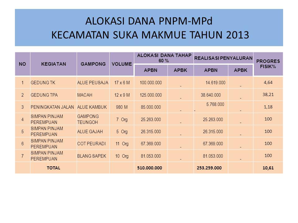 ALOKASI DANA PNPM-MPd KECAMATAN SUKA MAKMUE TAHUN 2013