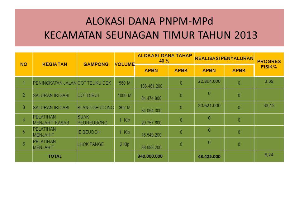 ALOKASI DANA PNPM-MPd KECAMATAN SEUNAGAN TIMUR TAHUN 2013