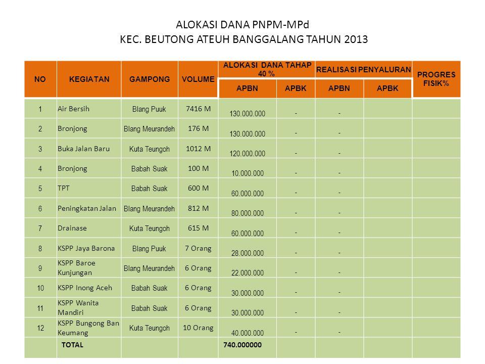 ALOKASI DANA PNPM-MPd KEC. BEUTONG ATEUH BANGGALANG TAHUN 2013