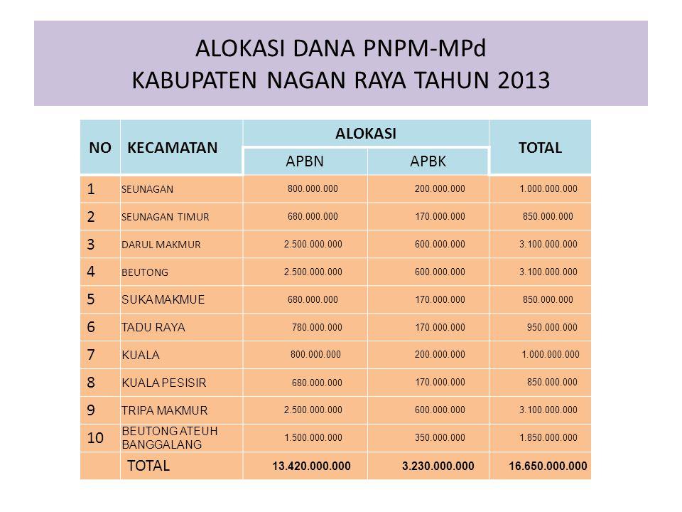 ALOKASI DANA PNPM-MPd KABUPATEN NAGAN RAYA TAHUN 2013