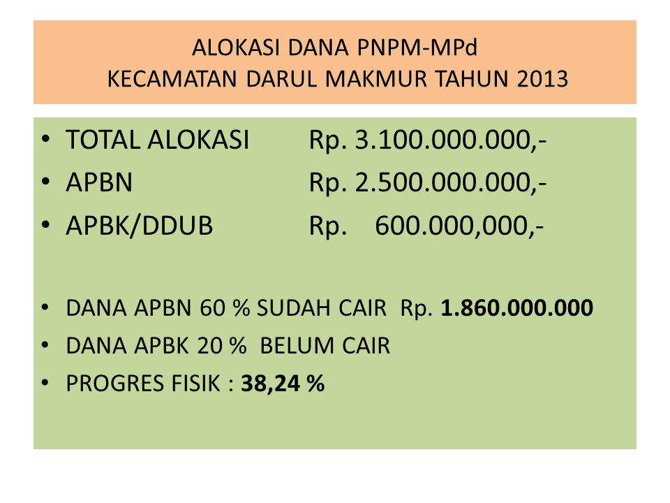 ALOKASI DANA PNPM-MPd KECAMATAN DARUL MAKMUR TAHUN 2013