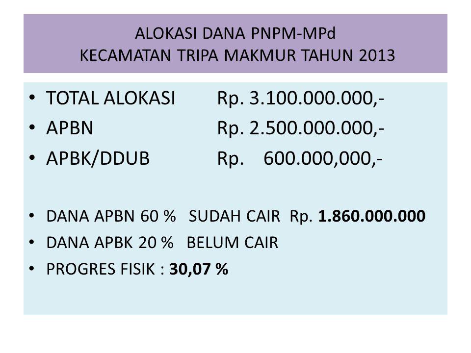 ALOKASI DANA PNPM-MPd KECAMATAN TRIPA MAKMUR TAHUN 2013
