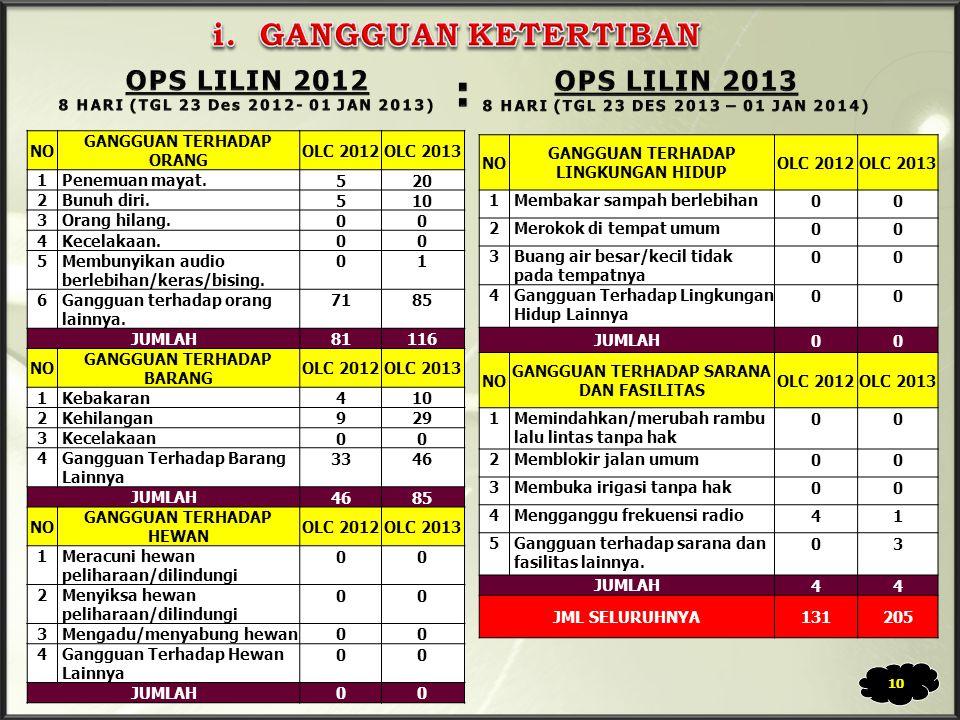 : i. GANGGUAN KETERTIBAN OPS LILIN 2012 OPS LILIN 2013 NO