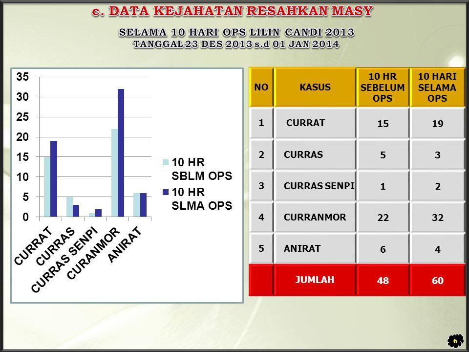 c. DATA KEJAHATAN RESAHKAN MASY SELAMA 10 HARI OPS LILIN CANDI 2013