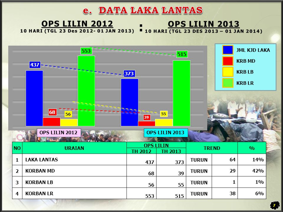 : e. DATA LAKA LANTAS OPS LILIN 2012 OPS LILIN 2013 JML KJD LAKA