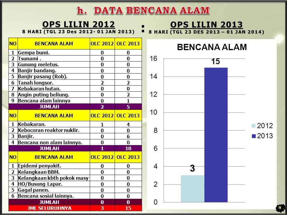 : h. DATA BENCANA ALAM OPS LILIN 2012 OPS LILIN 2013 NO BENCANA ALAM