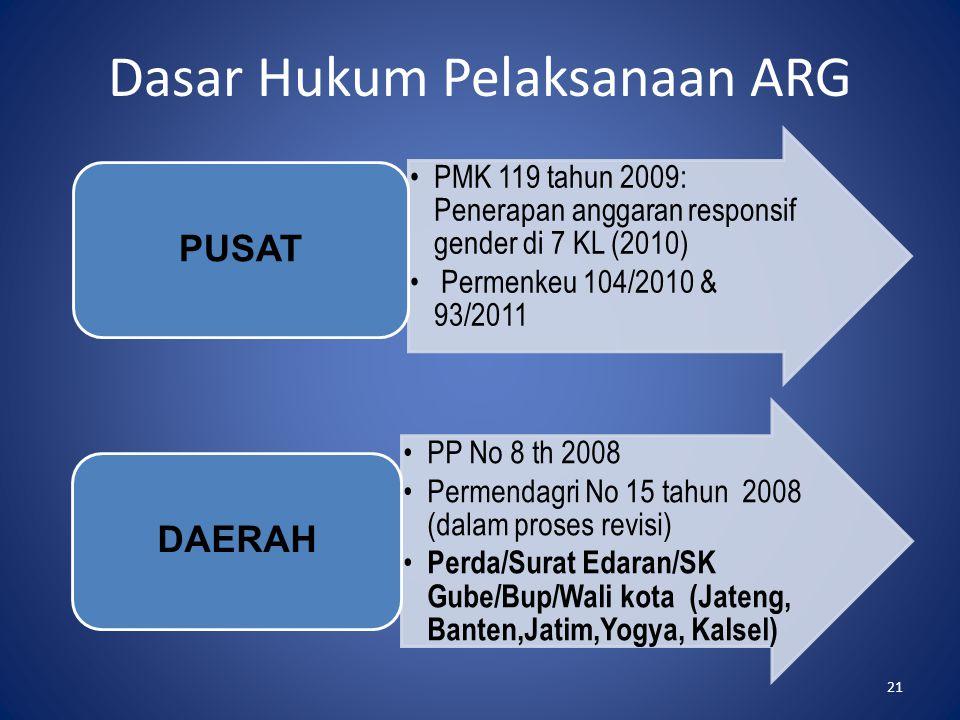 Dasar Hukum Pelaksanaan ARG