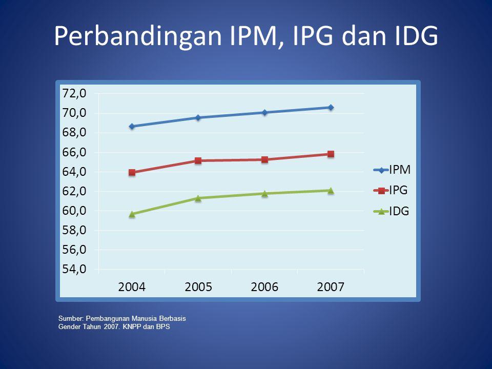 Perbandingan IPM, IPG dan IDG
