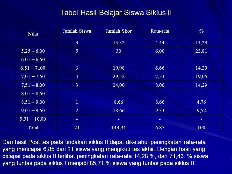 Tabel Hasil Belajar Siswa Siklus II