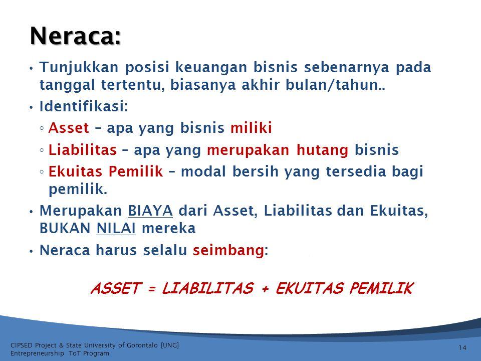 Asset = LiabilitAs + EKUITAS PEMILIK