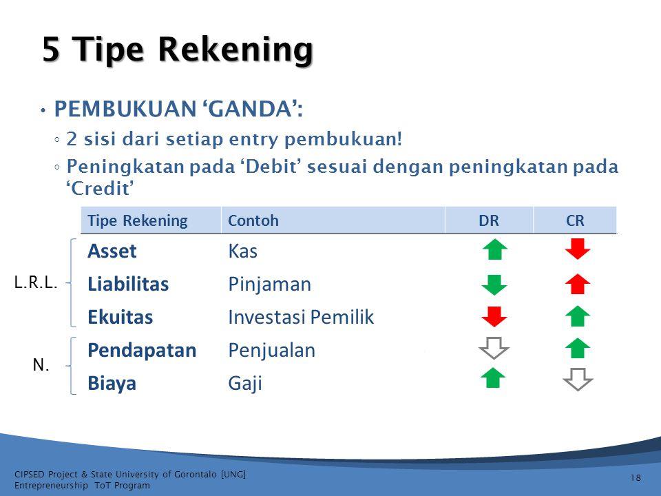 5 Tipe Rekening Pembukuan 'ganda': Asset Kas Liabilitas Pinjaman