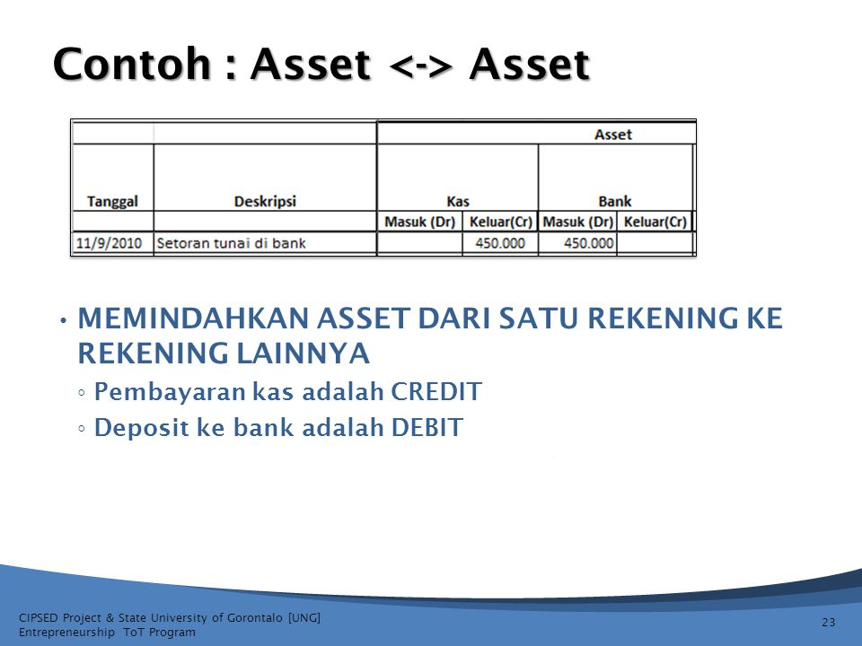 Contoh : Asset <-> Asset