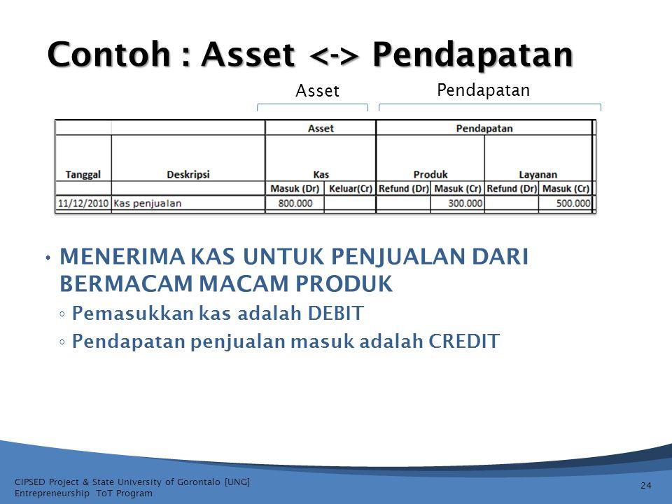 Contoh : Asset <-> Pendapatan