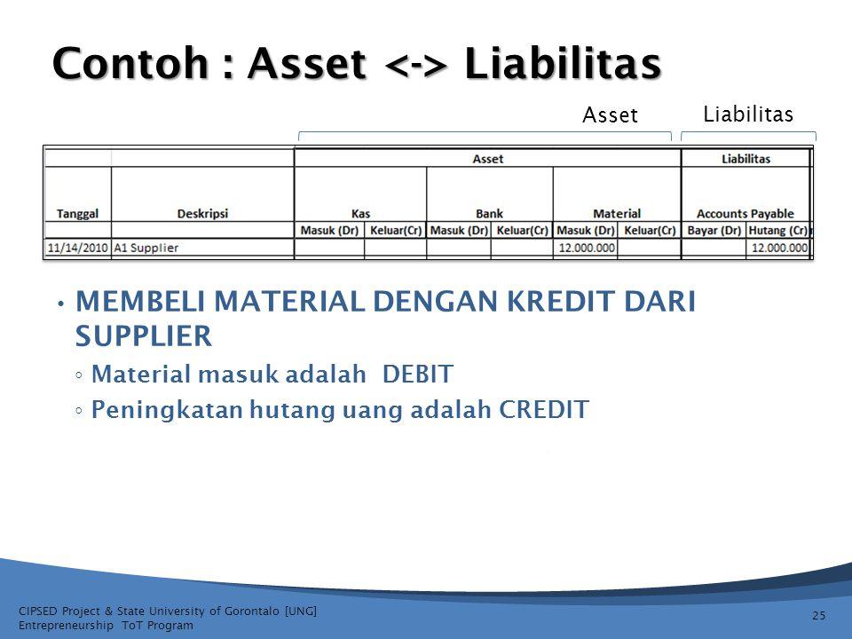 Contoh : Asset <-> Liabilitas