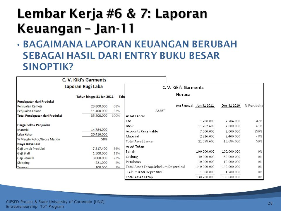 Lembar Kerja #6 & 7: Laporan Keuangan – Jan-11