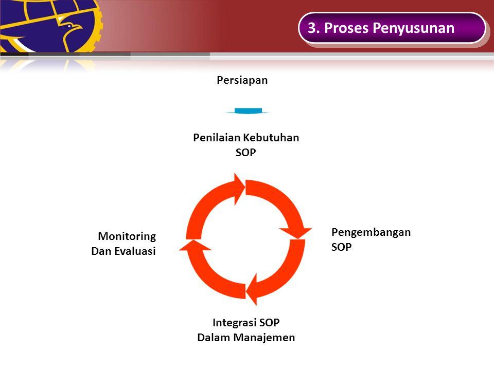 3. Proses Penyusunan Persiapan Penilaian Kebutuhan SOP Pengembangan
