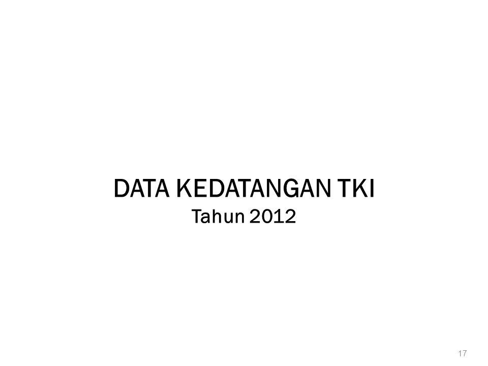 DATA KEDATANGAN TKI Tahun 2012