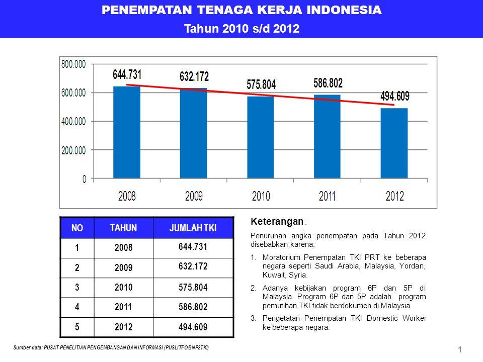 PENEMPATAN TENAGA KERJA INDONESIA