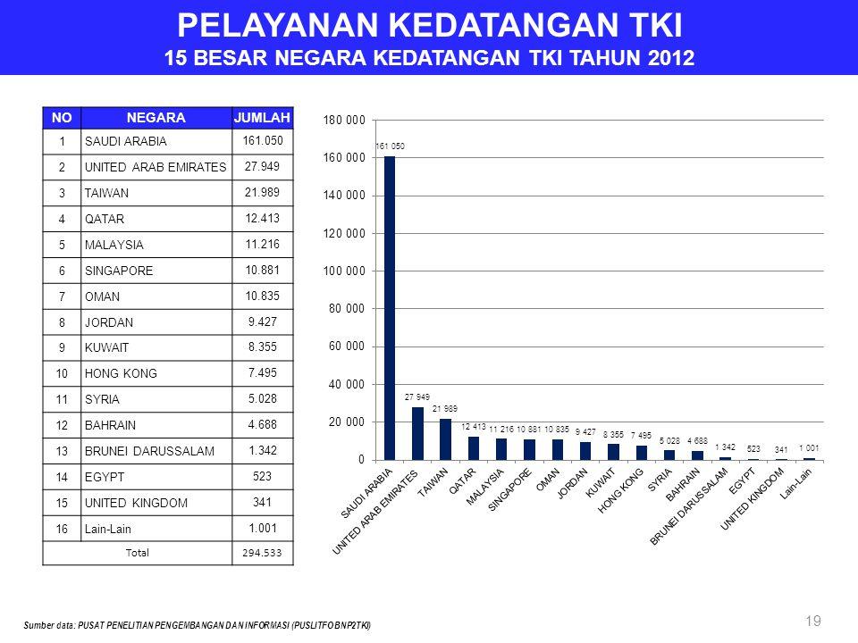 PELAYANAN KEDATANGAN TKI 15 BESAR NEGARA KEDATANGAN TKI TAHUN 2012