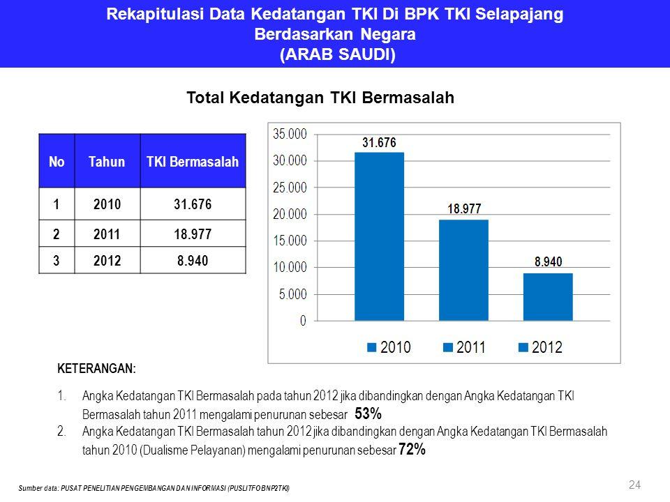 Rekapitulasi Data Kedatangan TKI Di BPK TKI Selapajang