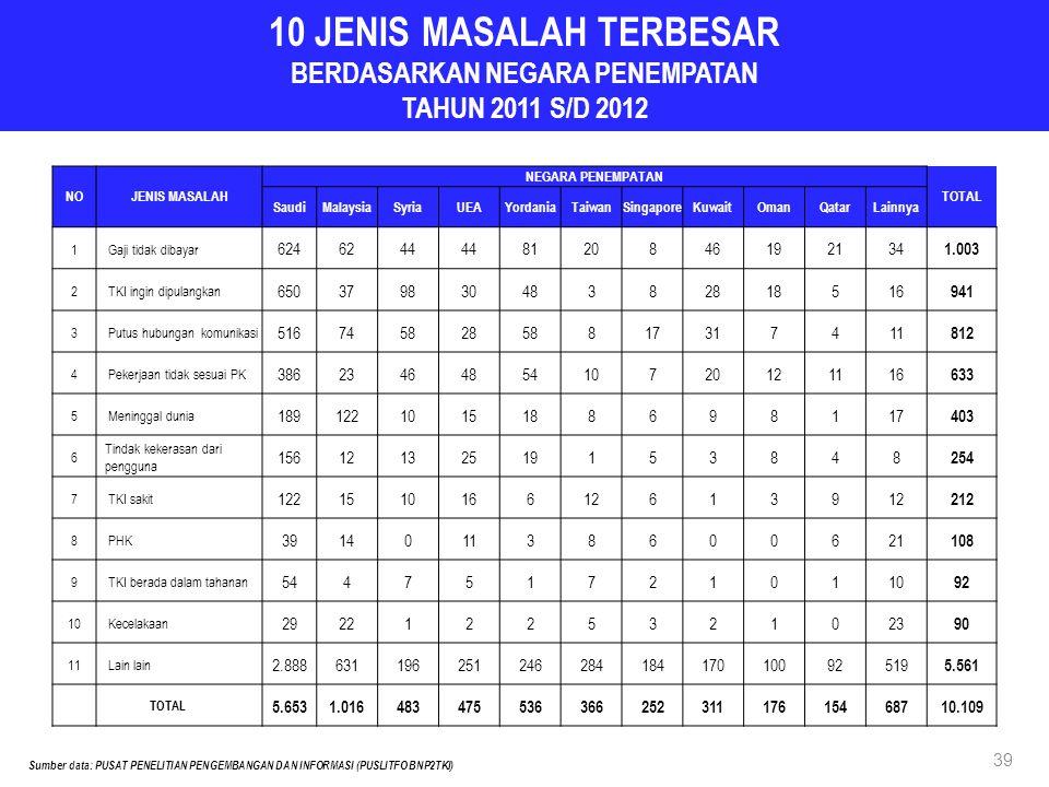 10 JENIS MASALAH TERBESAR BERDASARKAN NEGARA PENEMPATAN